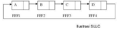 single linked list1