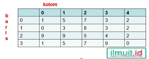 array2 dimensi ( baris X kolom = 3 X 4 )