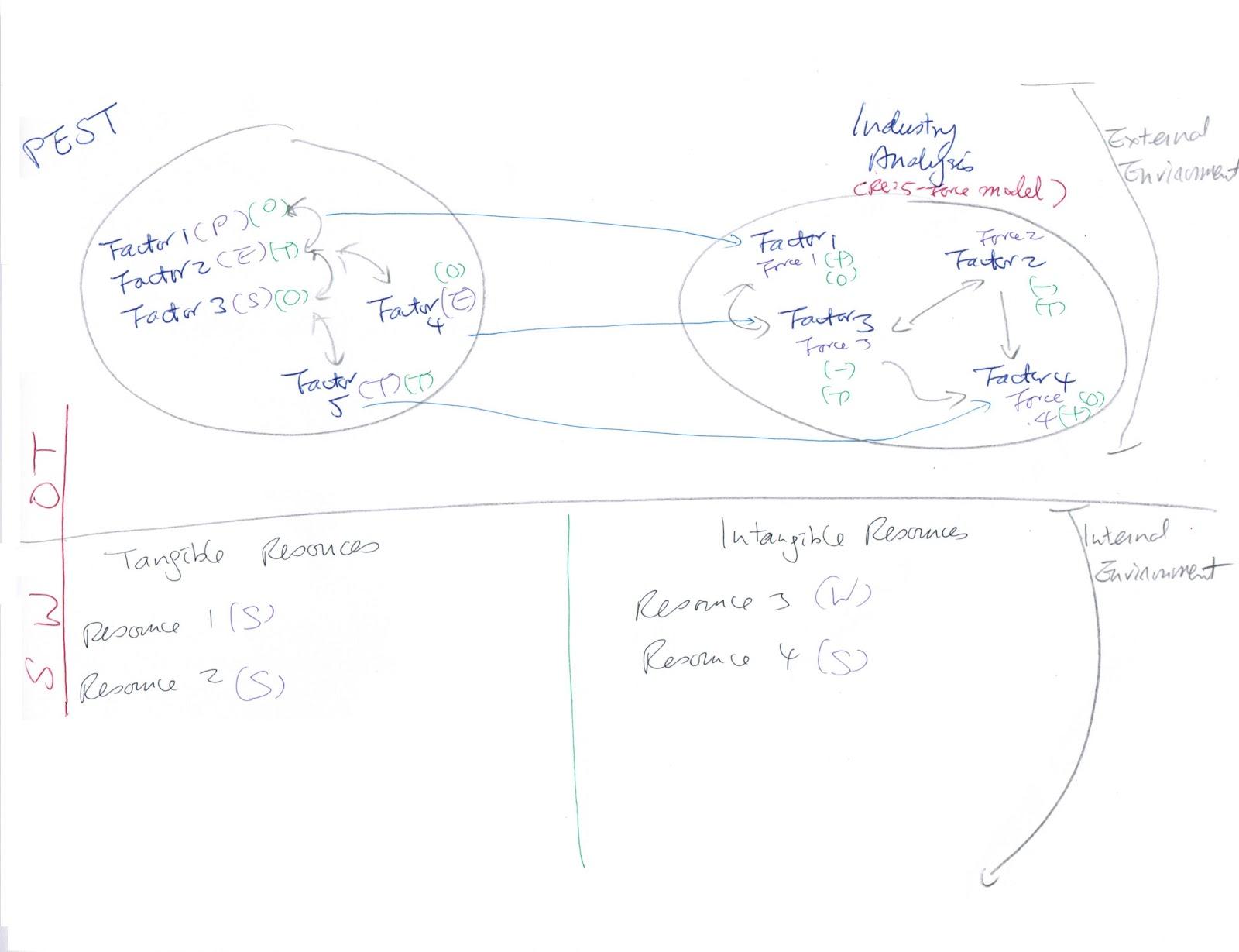 Joseph KK Ho e-resources: PEST analysis as an analysis