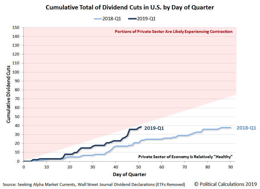 Cumulative Dividend Cuts Announced in U.S. by Day of Quarter, 2018Q1 vs 2019Q1 Year to Date, Snapshot 20 February 2019