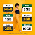 How to Get and Enjoy Cheapest Data on all Networks N120 for 500MB, 1GB for N240, 2GB for N480, N1200 for 5GB And More