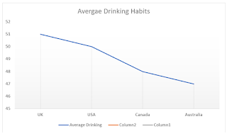 The nationwide consumption of alcohol