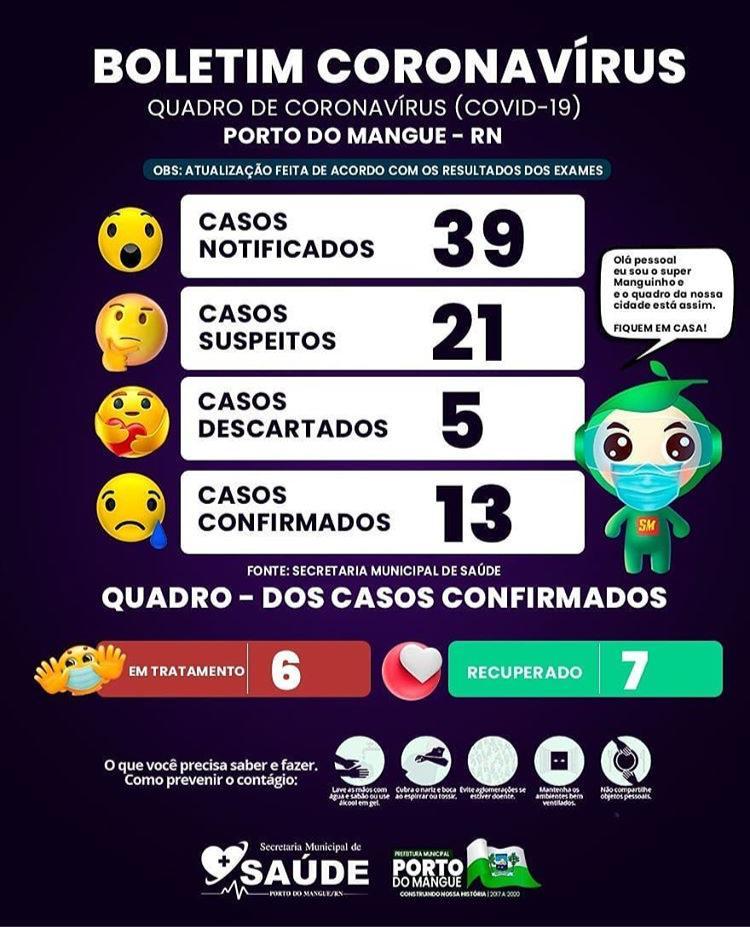 Porto do Mangue/RN:  Boletim Coronavírus/Covid19