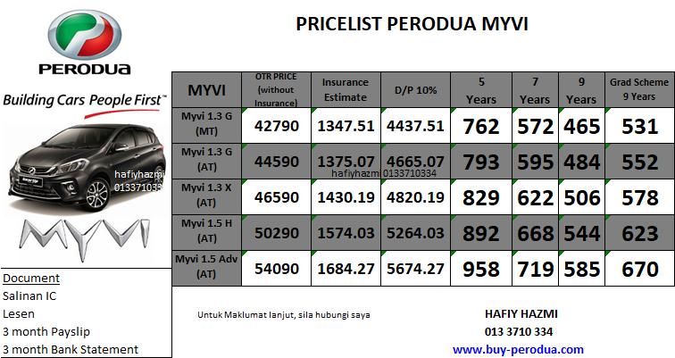 Promosi Perodua Baharu: Perodua Myvi