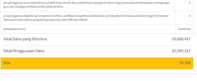 laporan bos online