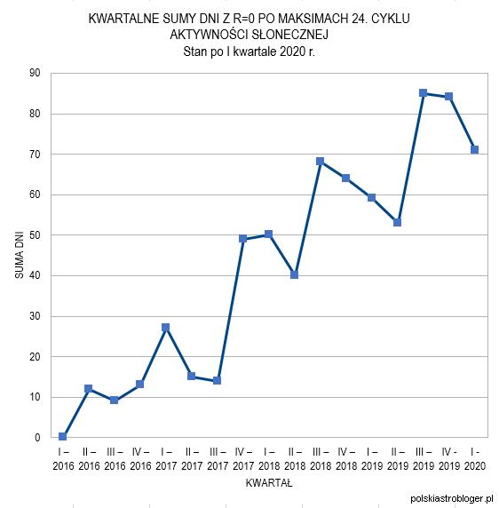 Wykres 4. Kwartalne sumy dni z R=0 od początku 2016 roku. Stan po I kwartale 2020 r. W obecnym czasie widać trend podobny do tego z II-III kwartału 2018 roku. Po nowym rekordzie następowało przez trzy kwartały obniżanie sumy kwartalnej, po czym doszło do jeszcze wyższego rekordu (III kwartał 2019), rozwijającego wówczas przypuszczenia o powolnym wychodzeniu z minimum i rosnącej liczbie plam. Niewykluczone, że rekord sumy kwartalnej z III kwartału 2019 roku także zostanie pobity po 2-3 kwartałach tendencji spadkowej, co mogłoby się sprawdzić gdyby tak naprawdę najgłębsze wyciszenie obecnego Słonecznego Minimum dopiero było przed nami. Oprac. własne.