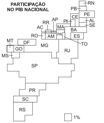 Participação no PIB Nacional