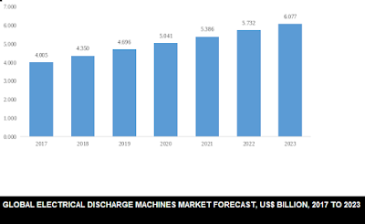 electrical discharge machines market size
