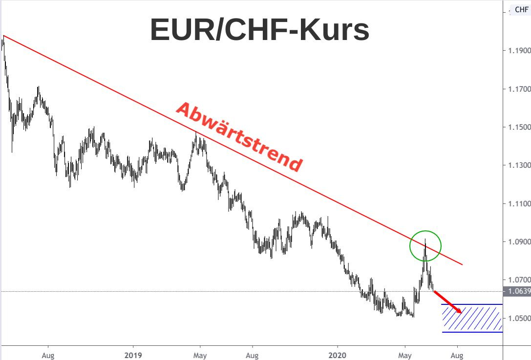 Kerzenchart Euro-Franken-Kurs Abwärtsbewegung 2018 bis 2020