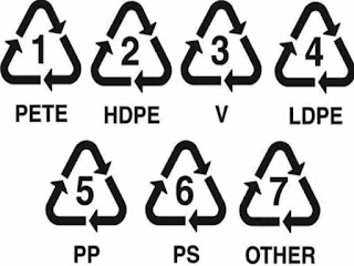 Penggunaan Kode Plastik dan Artinya