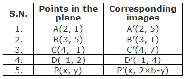 Table of points and their corresponding images under the reflection about the line y = 3.