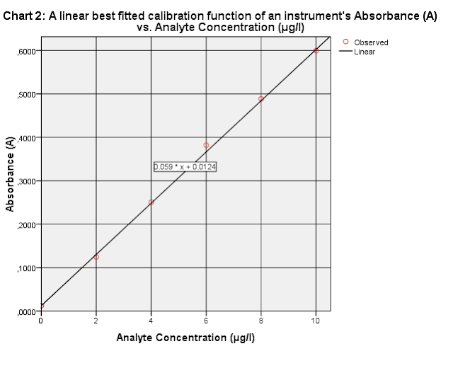Absorbance of analyte A vs. Analyte A Concentration  (linear best fitted line)