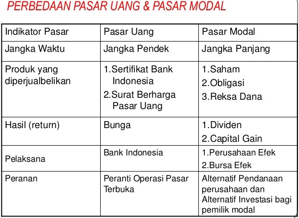Perbedaan Pasar Uang Dengan Pasar Modal