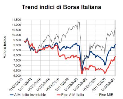 Trend indici di Borsa Italiana al 12 febbraio 2021
