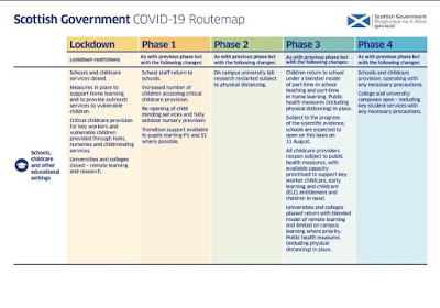 List 1 of 4 with different relaxation of restrictions in Scotland over the next 4 phases.