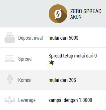 Akun Zero Spread FBS