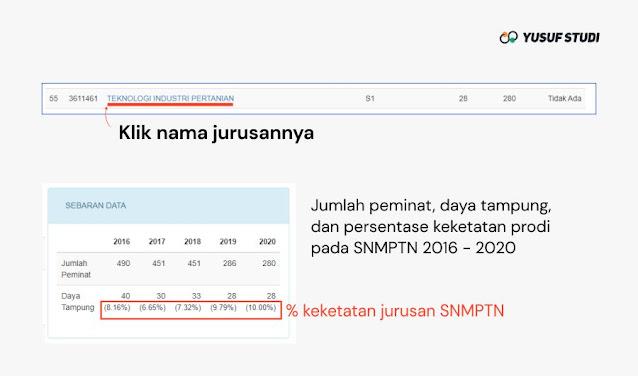 Keketatan Jurusan SNMPTN 2020