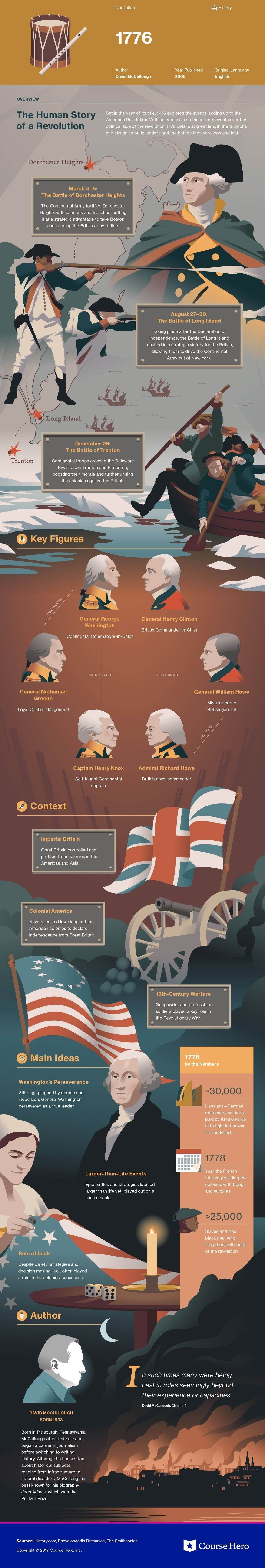 Literature Study Guides 1776 #infographic