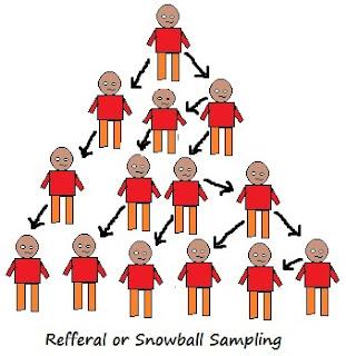 Sorts of Snowball Selecting