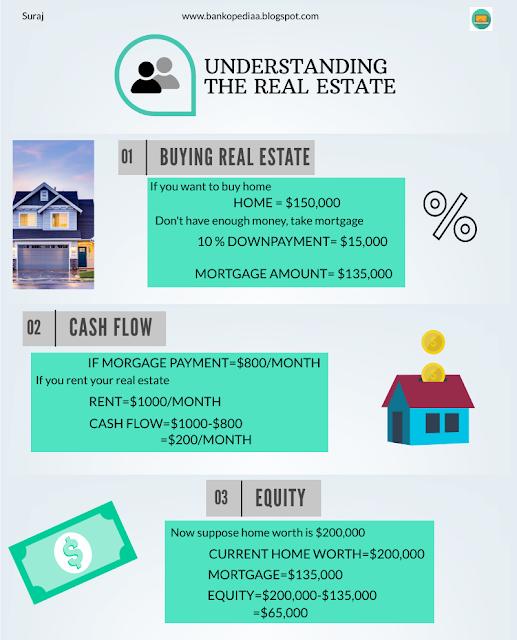 business, trading, realtor definition, real estate