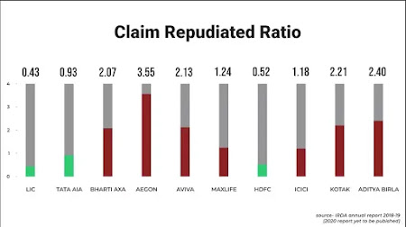 irda claim settlement ratio term insurance 2021