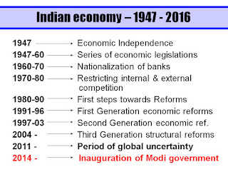 India GDP Economy Indian Economy Per Capita Income Rao government Modi BJP NDA UPA PT education Sandeep Manudhane SM sir PT Indore