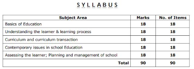 Odisha M.ed entrance Syllabus PDF