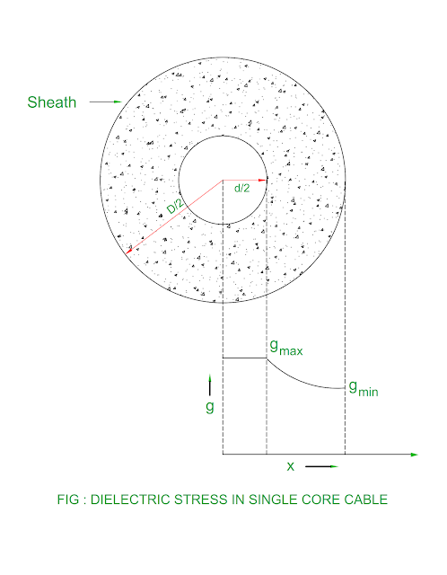 dielectric-stress-in-single-core-cable.png
