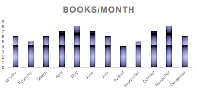 Carpe Librum 2019 Reading Stats Books Per Month
