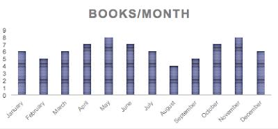 Carpe Librum 2019 Reading Stats Books Per Month