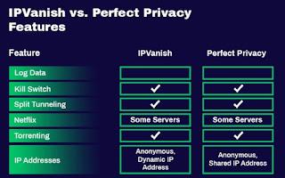 Ipvanish vpn Privacy