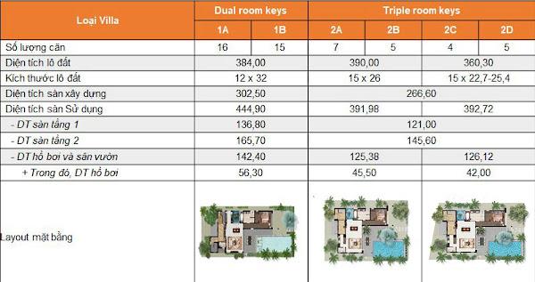 Thống kê kích thước số phòng từng mẫu villa tại dự án Angsana Residences