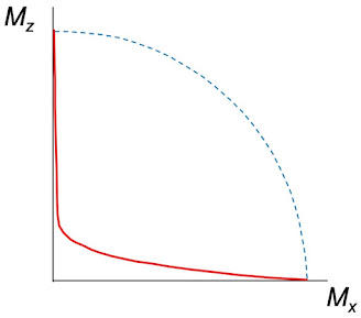The path of the tip of M, for T2 << T1.