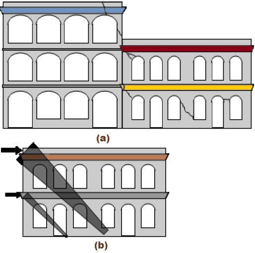 Load path is idealized for damage of masonry building