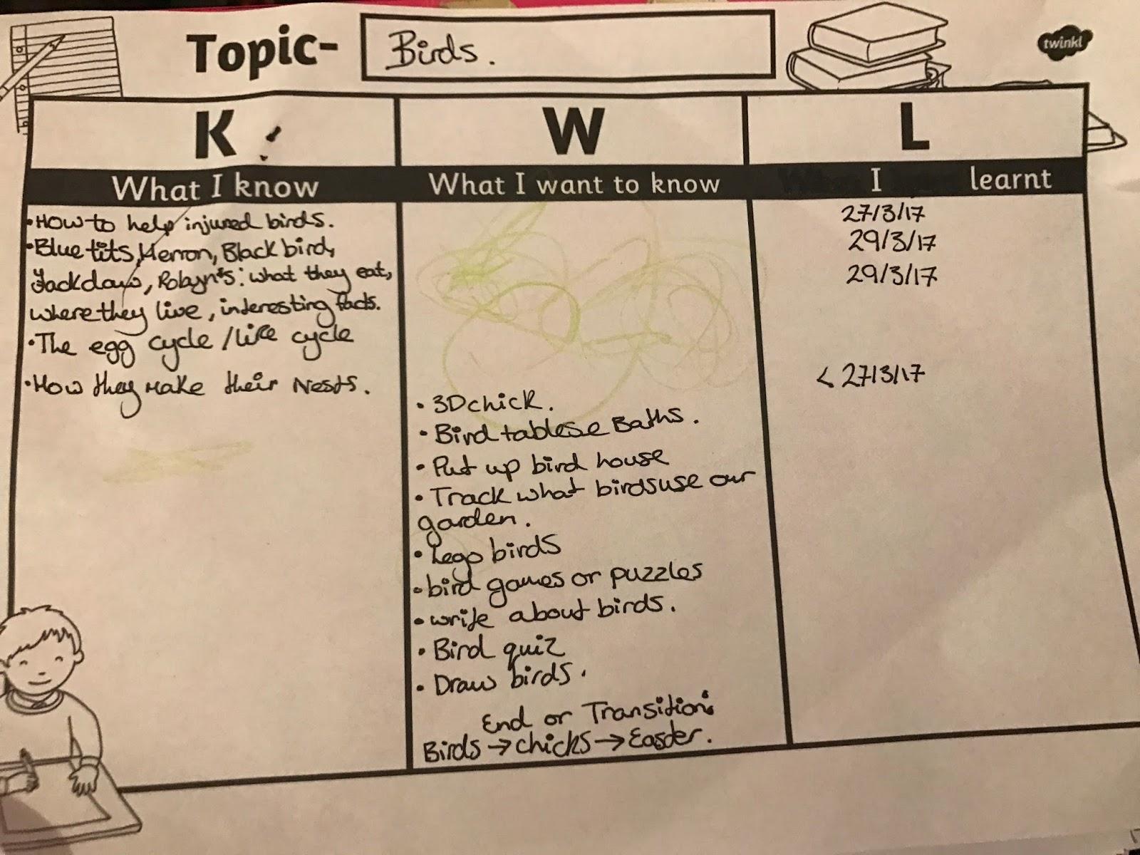 Twinkl Planning