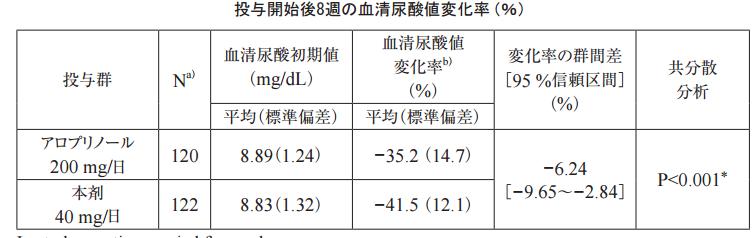 キサンチン オキシダーゼ 阻害 薬