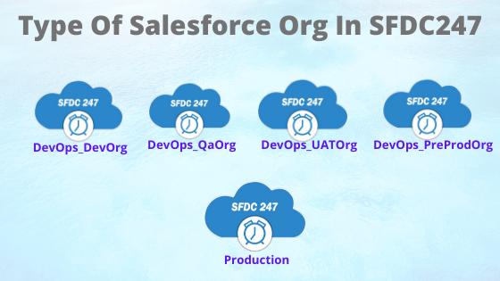 Change Sets, Salesforce Org, Salesforce Developemt Editions
