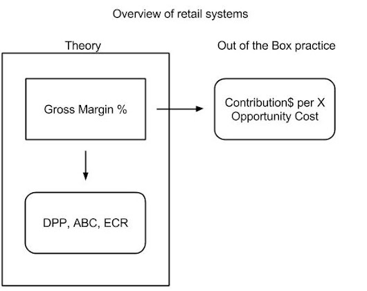 Reframing Retail: Counting money $, not comparing margin %s