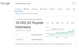 Rupiah tembus 16000, Dollar AS perkasa
