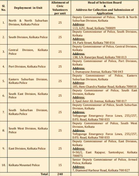 Jobs, Civic Police Recruitment, Jobs In Kolkata, Jobs In West Bengal, Jobs In Darjeeling, Jobs In Kalimpong, Jobs In Kurseong, Jobs In Siliguri, Jobs In Mirik,