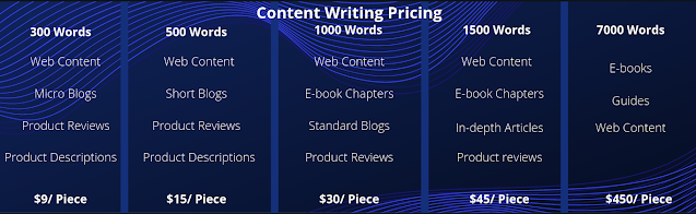 Content Writing prices