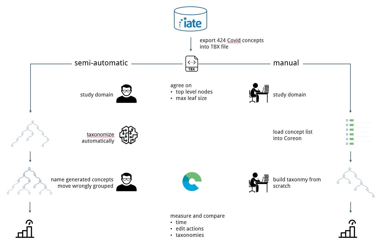 Semi-automatic versus manual taxonimization