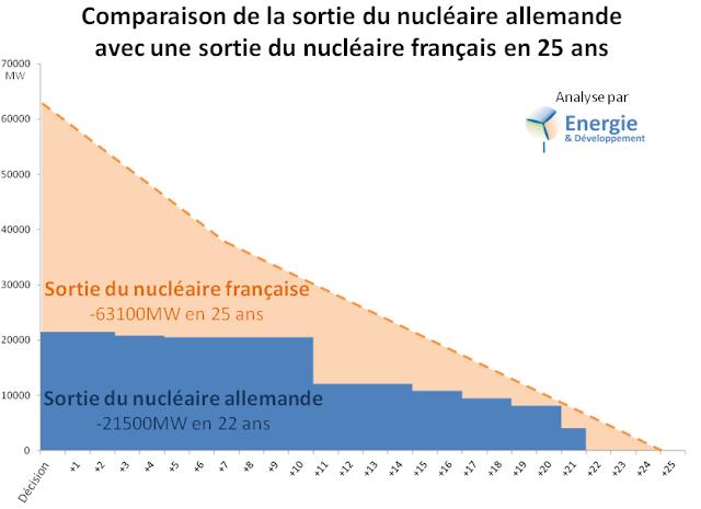 Sortie du nucléaire prévue par l'Accord EELV-PS