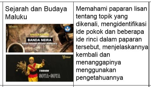 Soal Bahasa Indonesia Kelas 4-5-6 SD-MI Tentang Sejarah dan Budaya Maluku