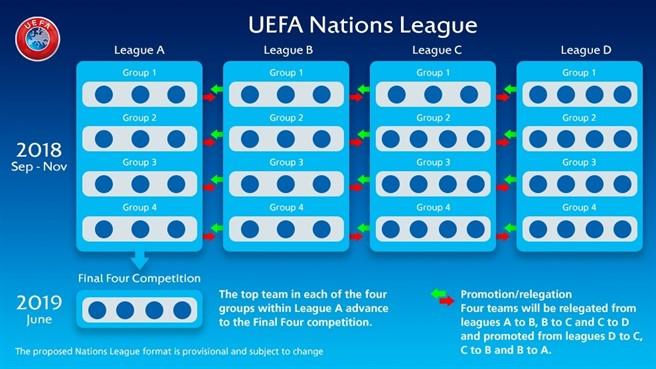 Liga Natiunilor UEFA