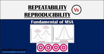 Repeatability vs Reproducibility