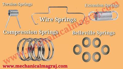 Definition of Spring, Types of Spring, Uses of Springs, Importance of Spring, Metal of Spring, Properties of Spring Metal, Spring Making Machines  स्प्रिंग की परिभाषा, स्प्रिंग के प्रकार, स्प्रिंग्स के उपयोग, स्प्रिंग का महत्व, स्प्रिंग का मेटल, स्प्रिंग मेटल के गुण, स्प्रिंग बनाने की मशीनें