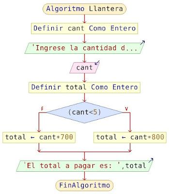Diagrama de flujo llantera
