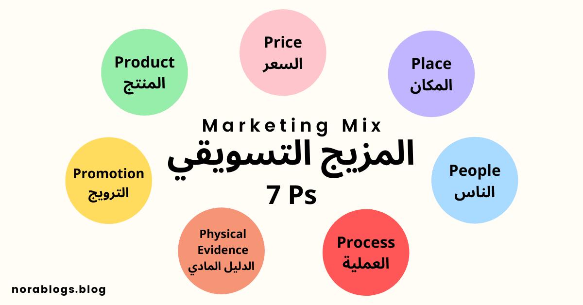 المزيج التسويقي 7Ps تسويق المنتج المكان السعر الترويج الناس العملية الدليل المادي