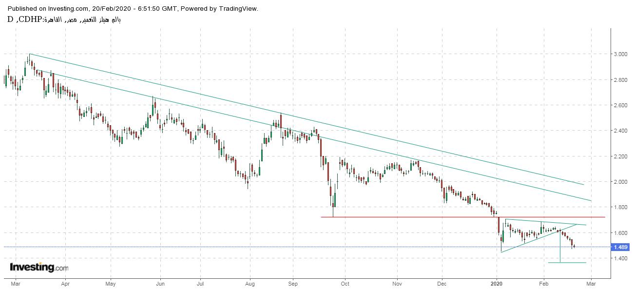 البورصة المصرية، التحليل الفني، بالم هيلز
